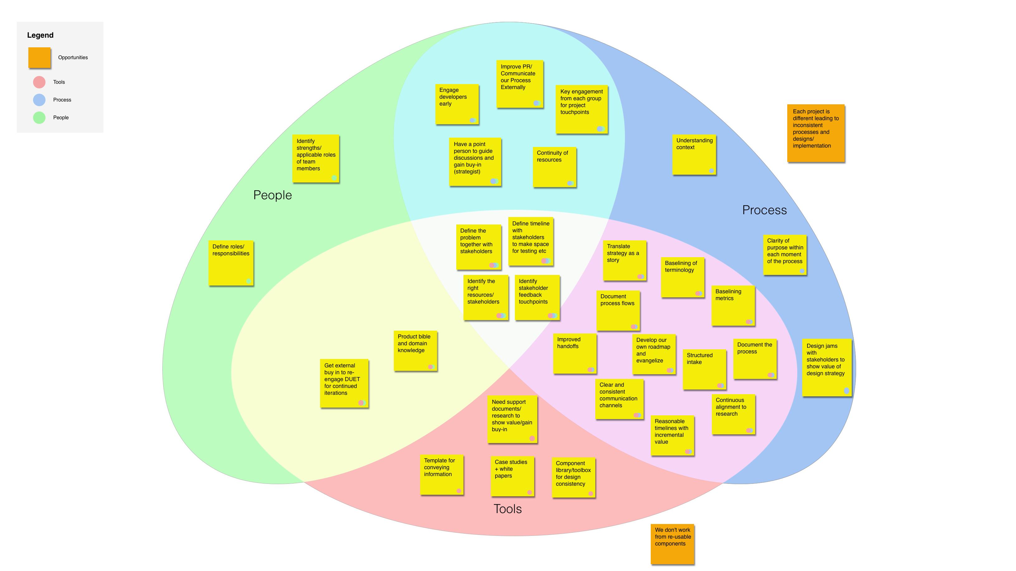 People, Process, Tools Venn Diagram