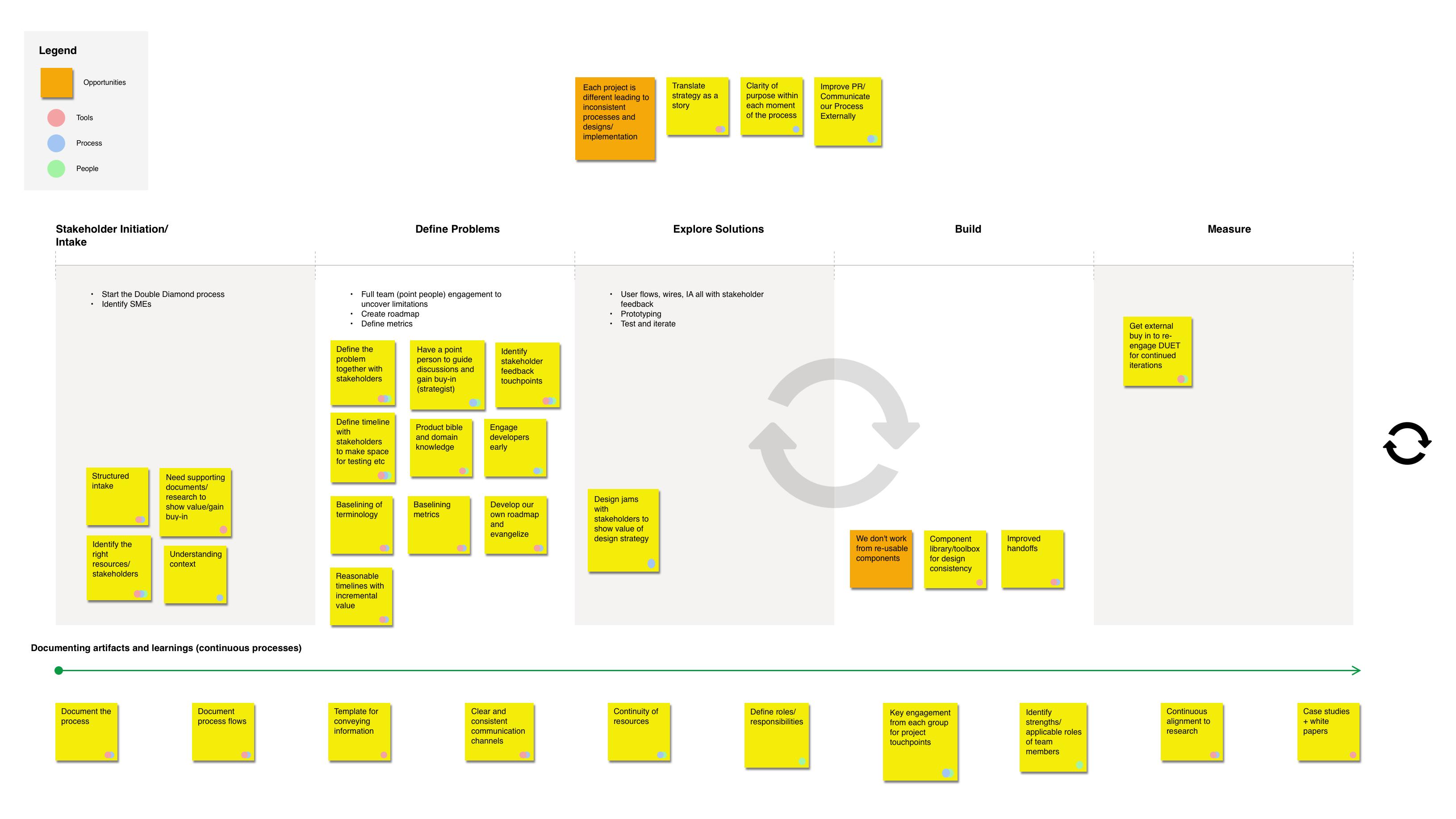 Proposed Design Process