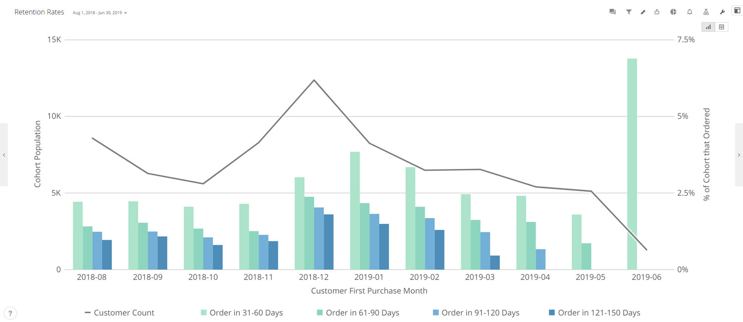 Customer Repurchase Rate metric from Praxis