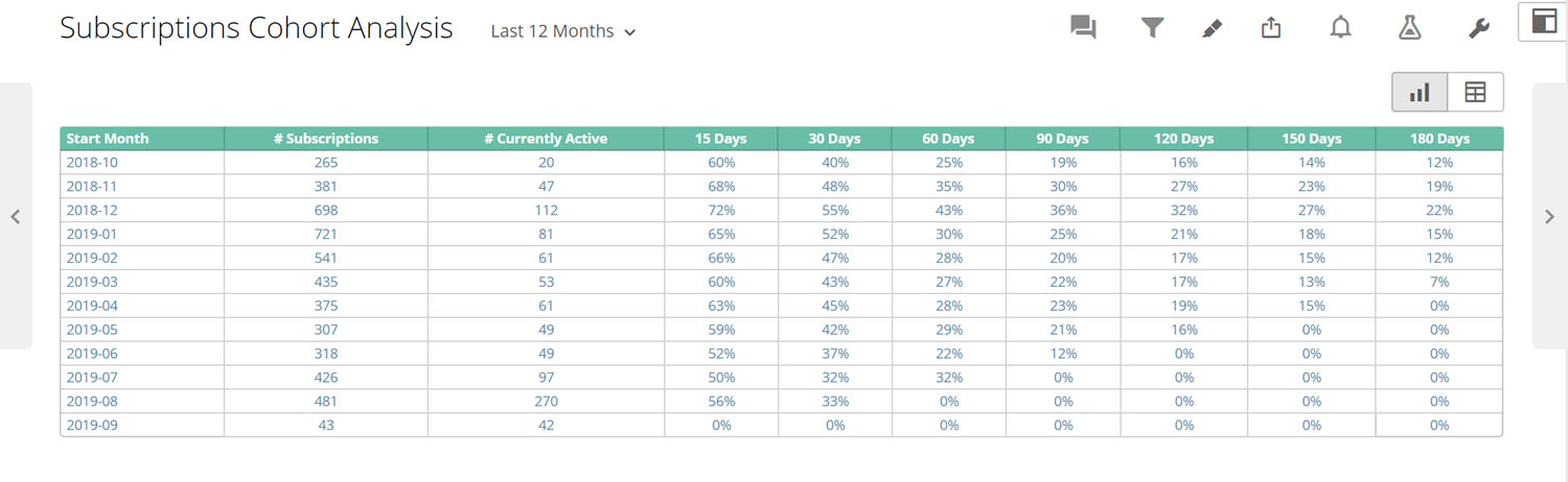 Subscriptions Cohort Analysis metric from Praxis