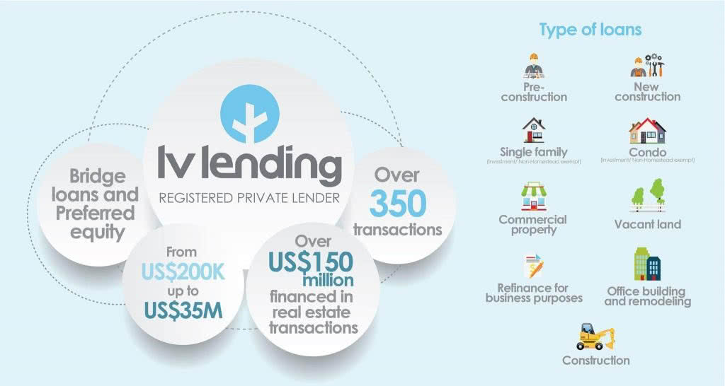 linkvest infographic