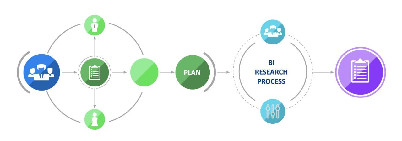 praxis planning stage process