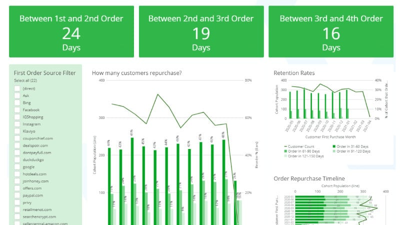Praxis Executive Summary dashboard