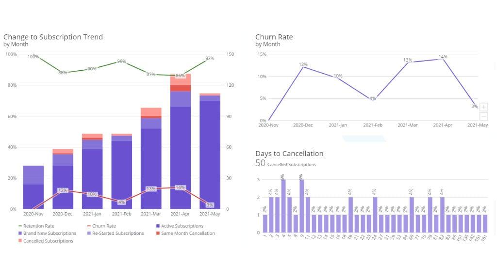 Churn Insights Dashboard