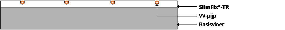 Systeem SlimFix®-TR
