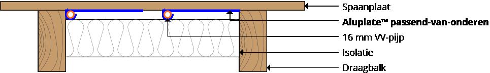 AluPlate™ pasvorm-van-onder