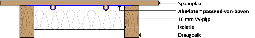 AluPlate™ pasvorm-van-boven