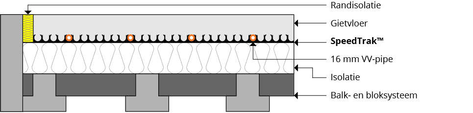 Balk- en bloksysteem