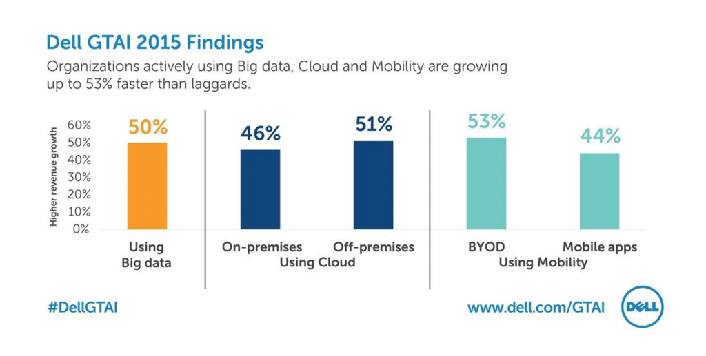 Dell GTAI 2015 Findings