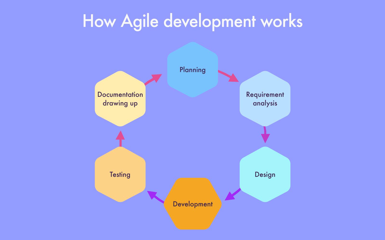 How Agile development works