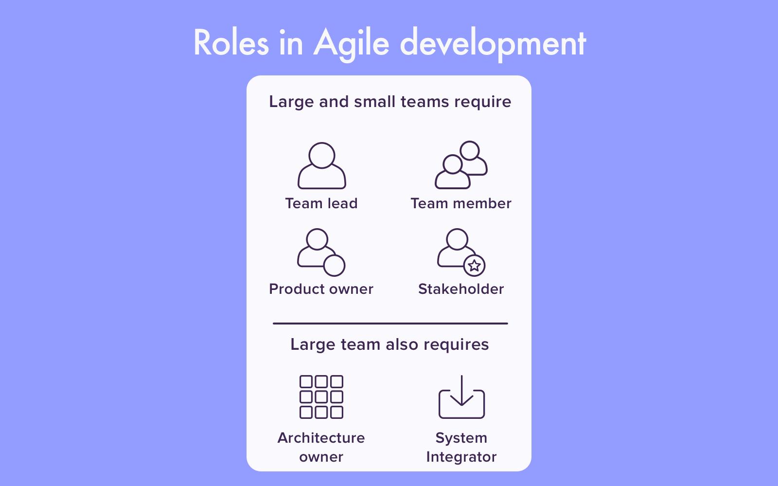 Roles in Agile development