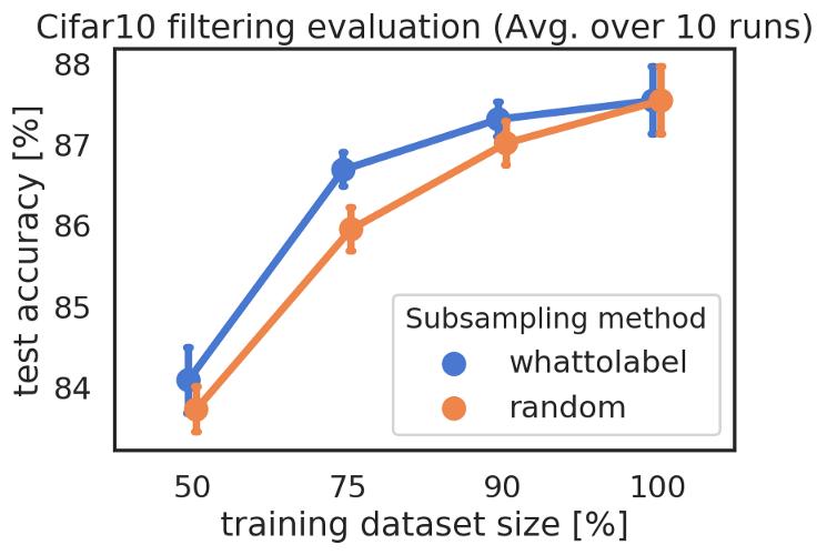 Filtering result comparison whattolabel against random subsampling
