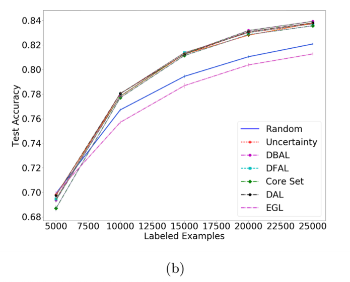 Plot showing results from discriminative active learning