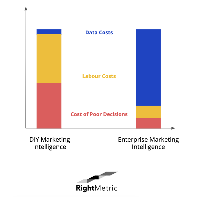 the cost of marketing intelligence