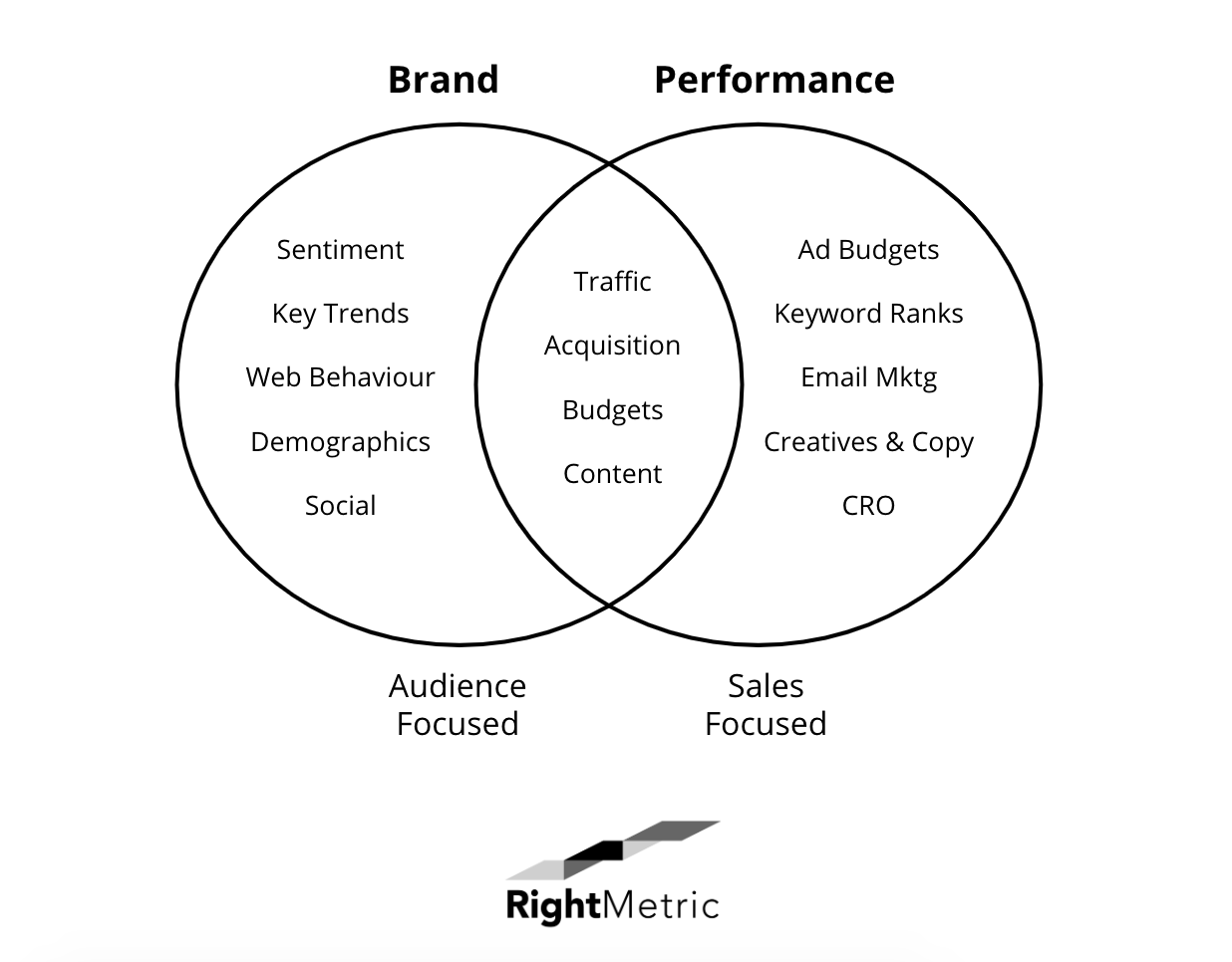 brand and performance marketing venn diagram