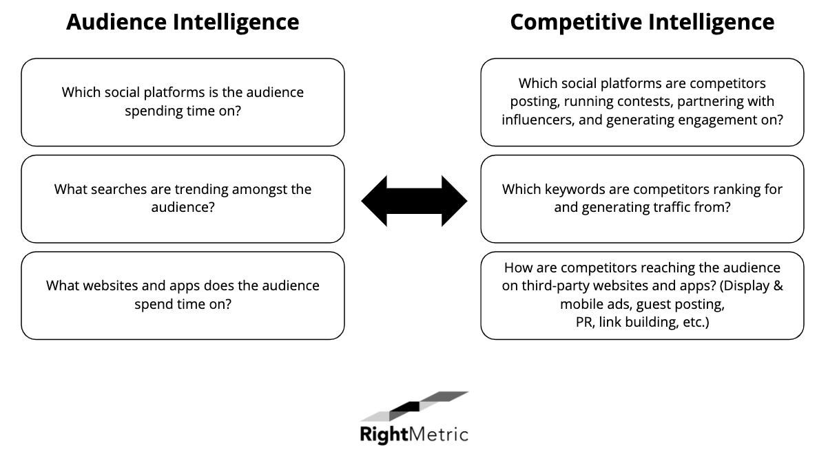 audience intelligence versus competitive intelligence
