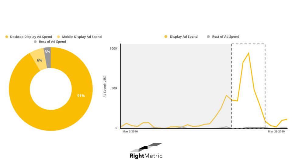 eSalon Ad Spend Graph