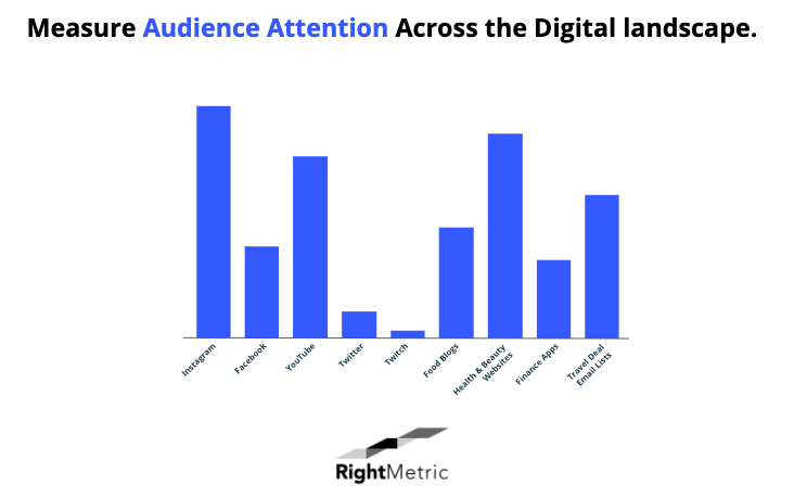 measure audience attention