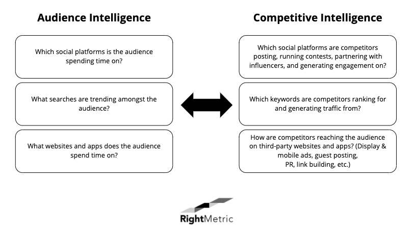 audience intelligence versus competitive intelligence