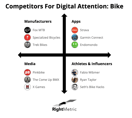 competitors for digital attention