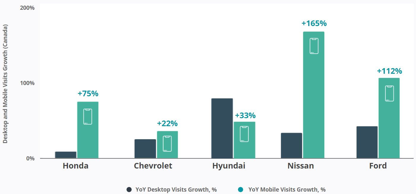 Canada Car Brands - Desktop and Mobile Visits Growth