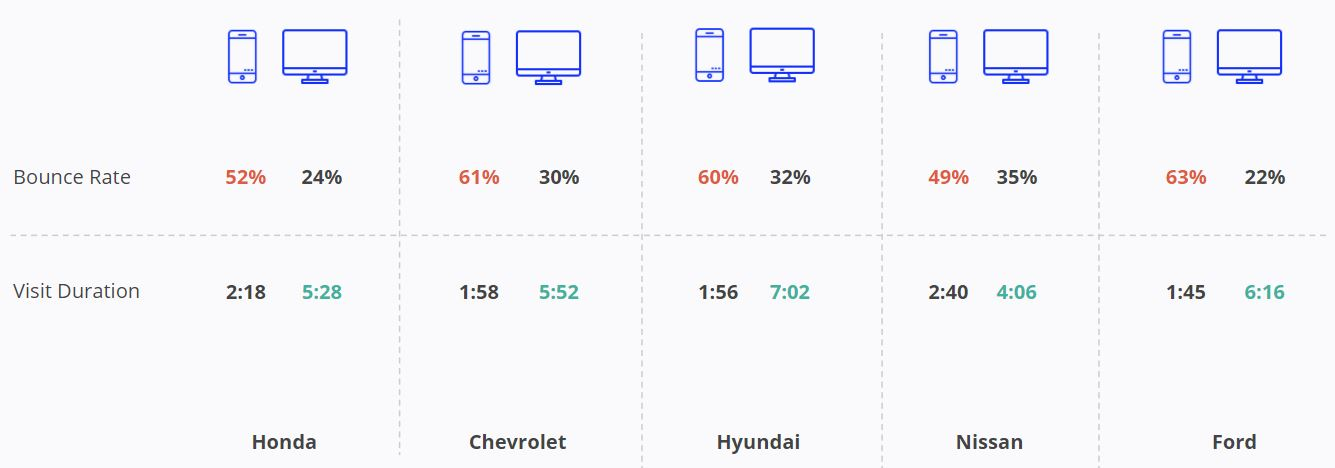 Car Brands - Mobile and Desktop Bounce Rate
