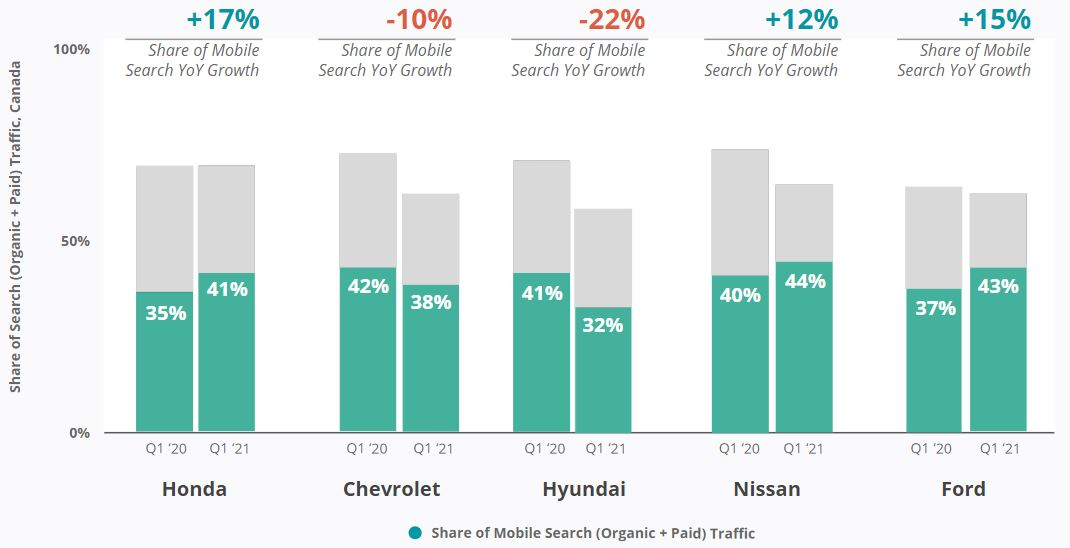 Canada Car Brands - Mobile Search Traffic Share