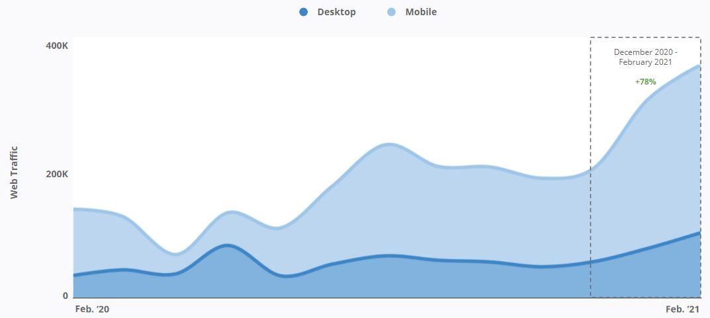 Blue Diamond - YoY Website Traffic