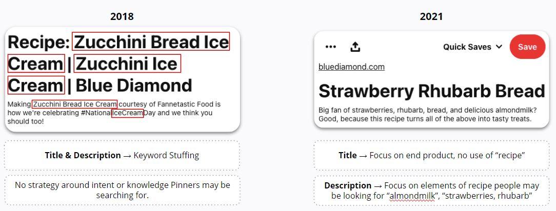 Blue Diamond - Ad title and description strategy