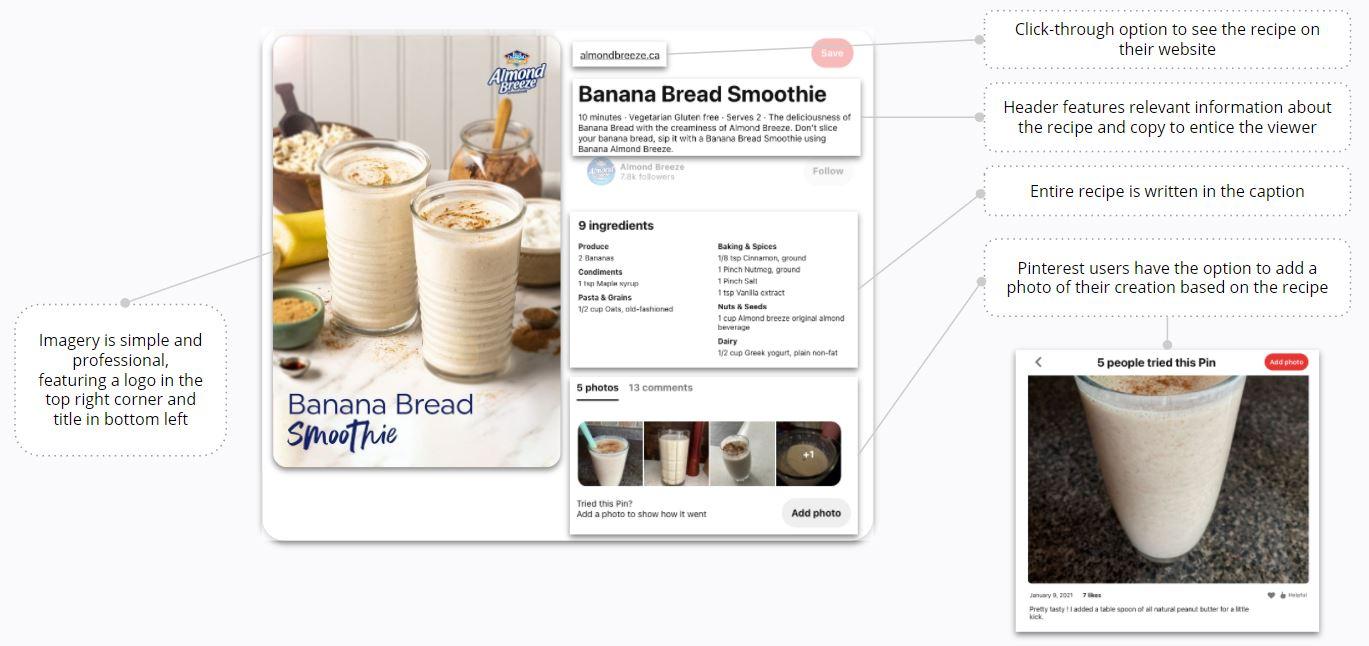 Almond Breeze - Pinterest Post Content Optimization