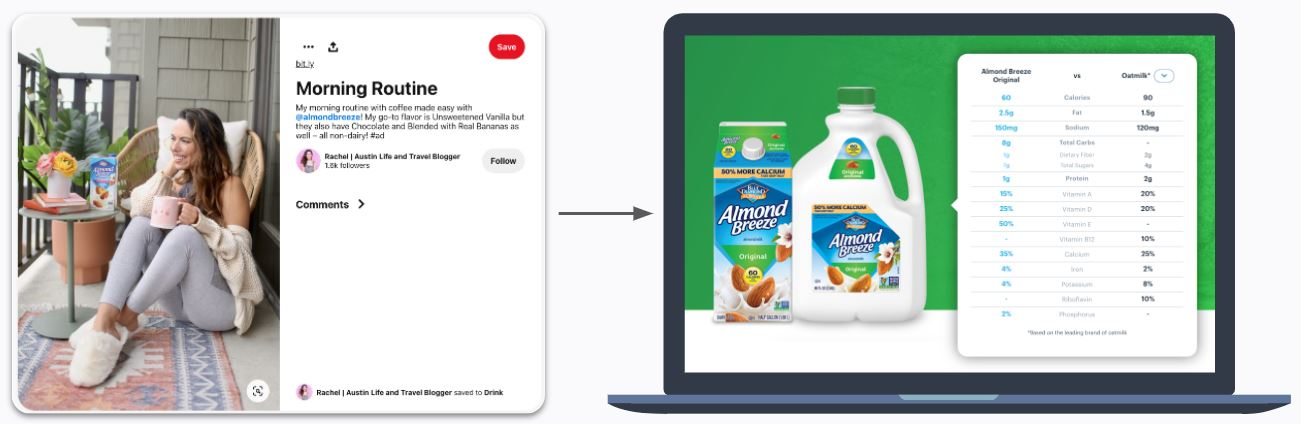 Almond Breeze - Nutritional Comparison of Almondmilk Against Oatmilk