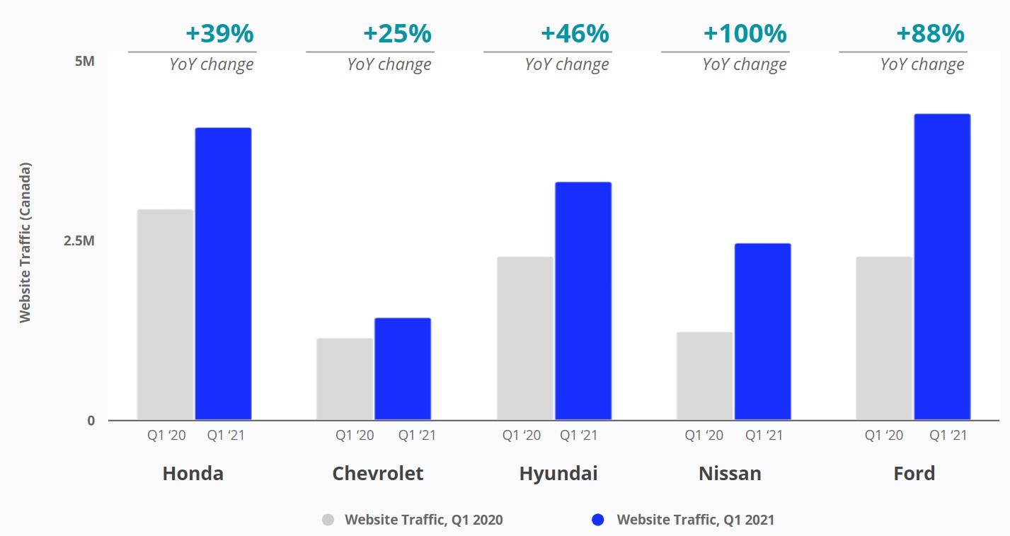 Canadian Car Brands Website Traffic.JPG