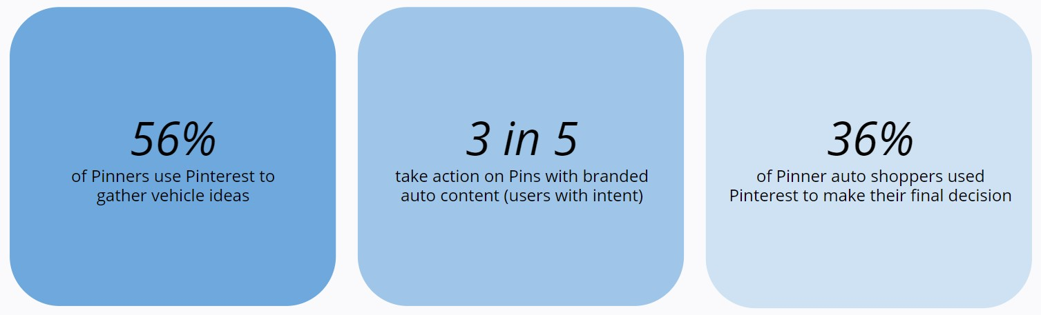 Pinterest - Study on rising opportunities for the automotive industry