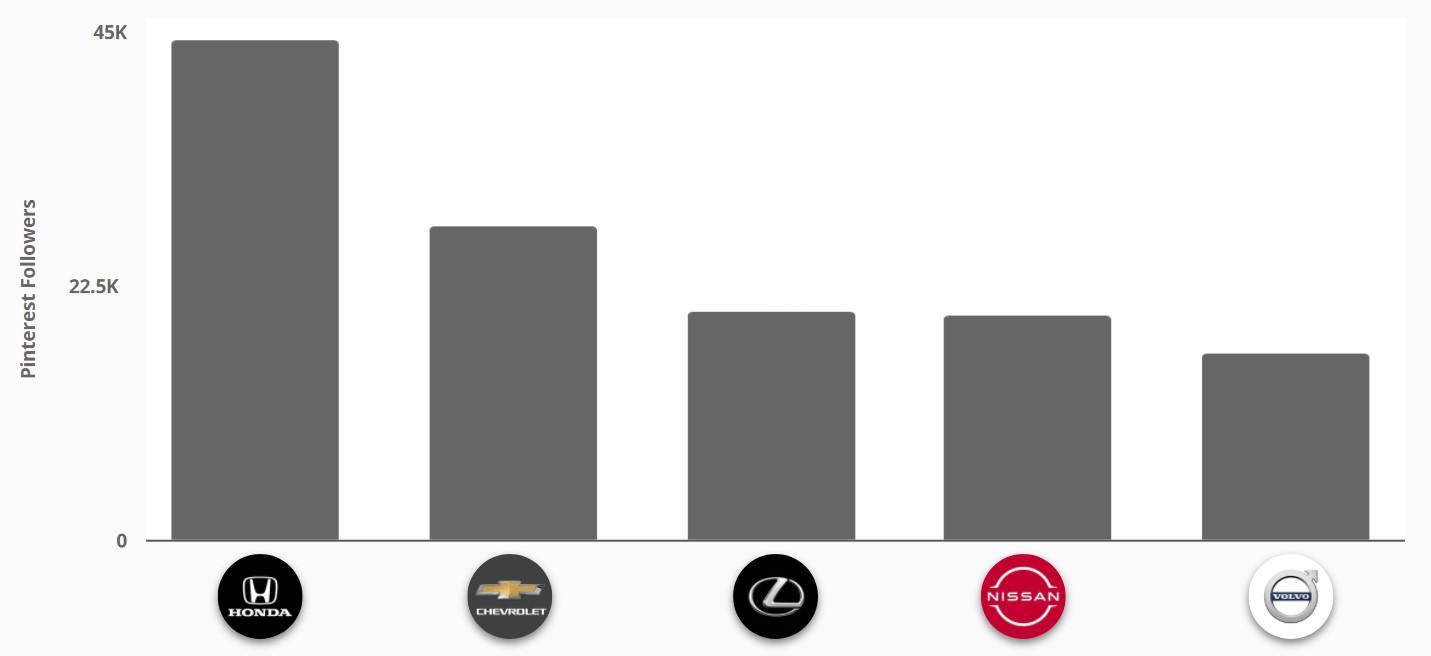 Pinterest - North America Automotive Brands Follower Size