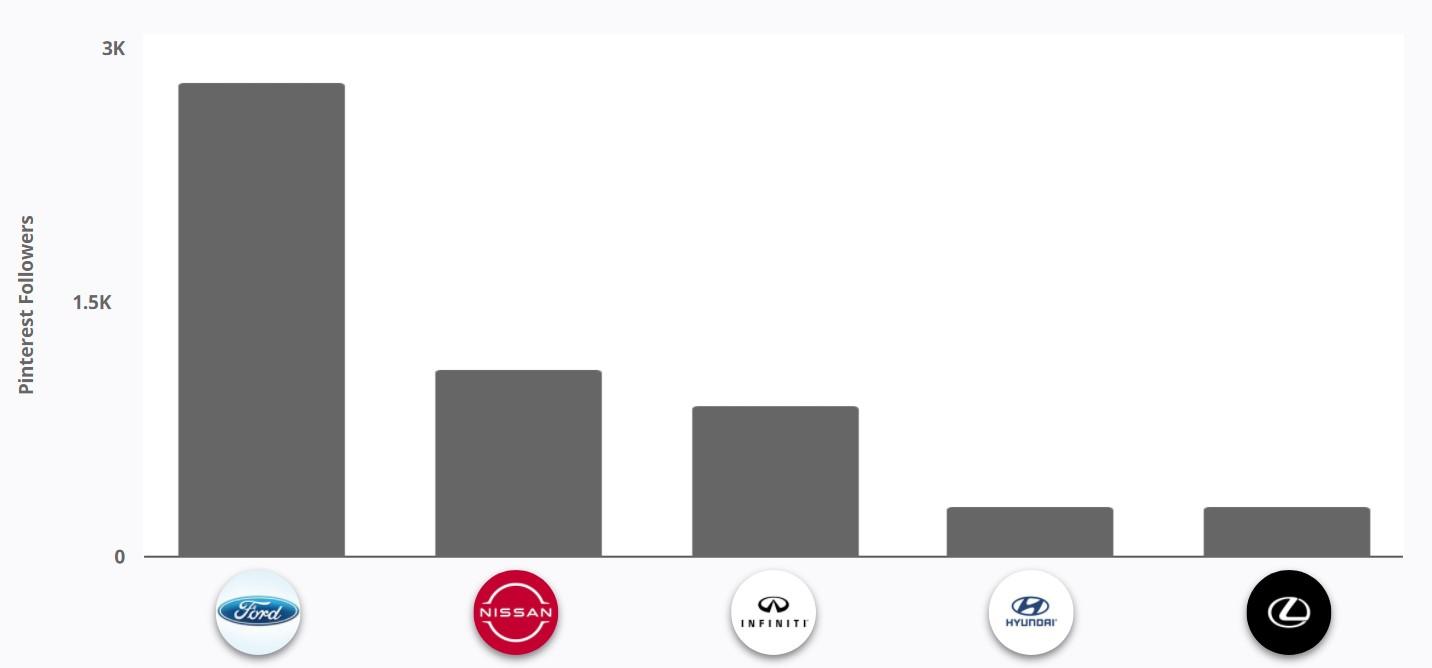 Pinterest - Canadian Automotive Brands Follower Size