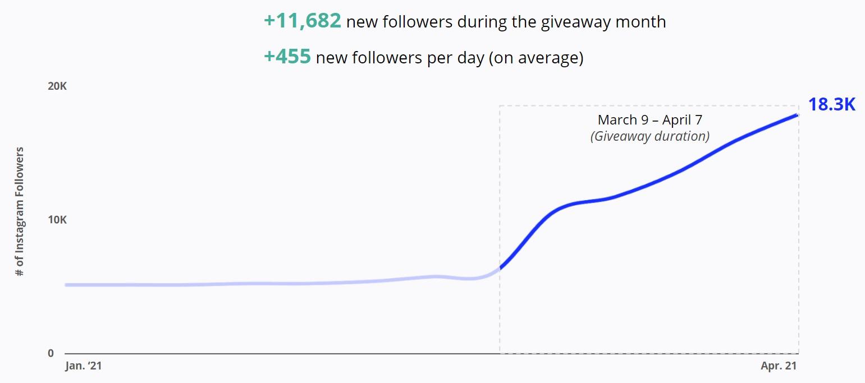 Silk Canada - Instagram Followers Growth
