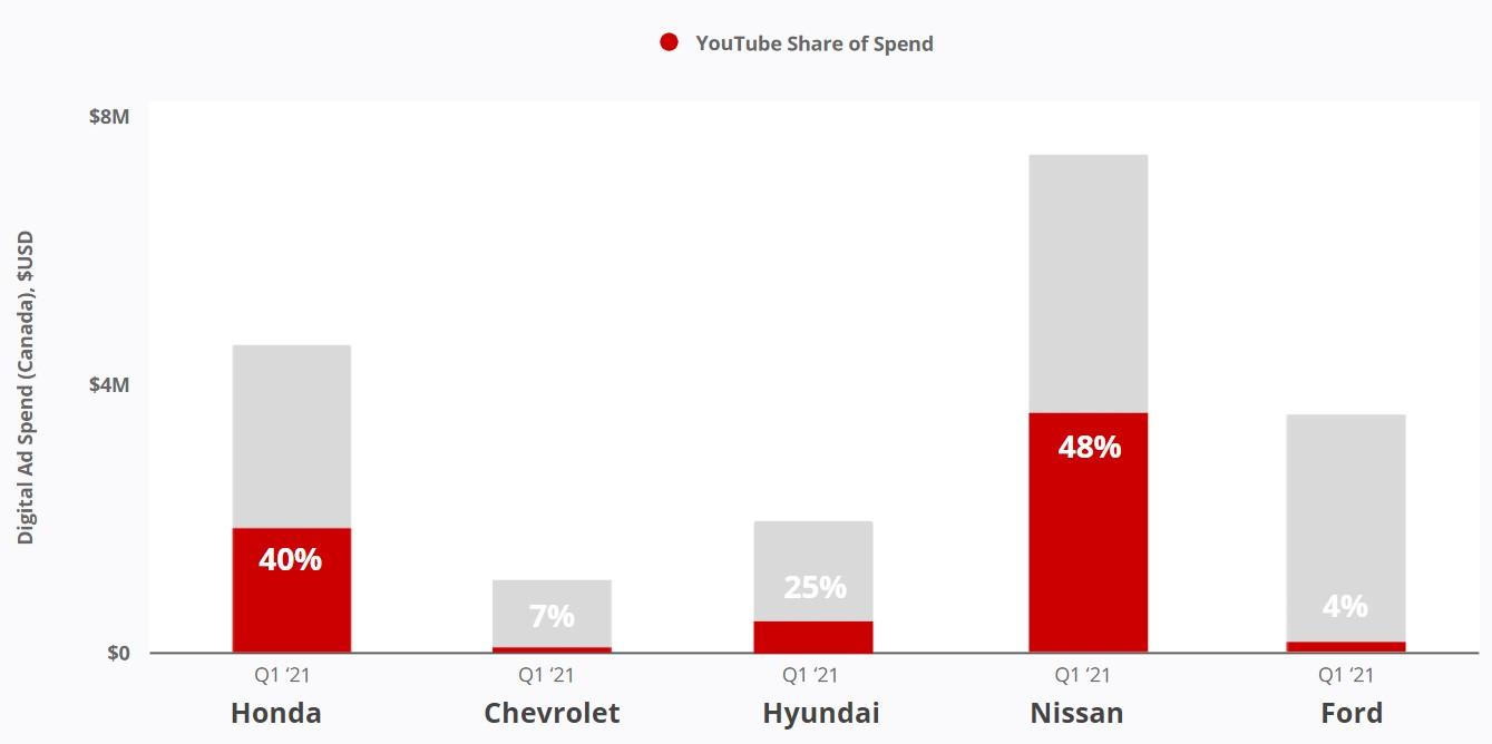 Canada Car Brands - YouTube Ad Spend in Q1 2021