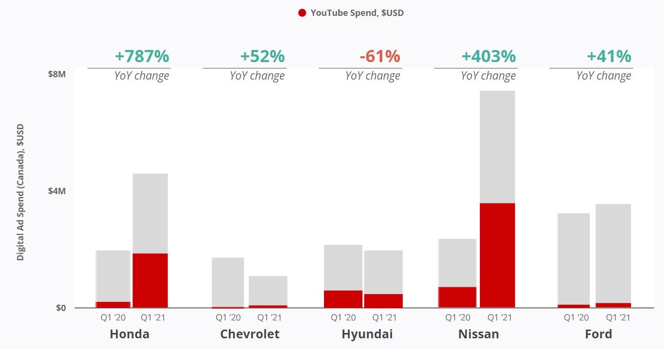 Canada Car Brands - YouTube Biggest Gainer in Advertising Dollars Q1 2021