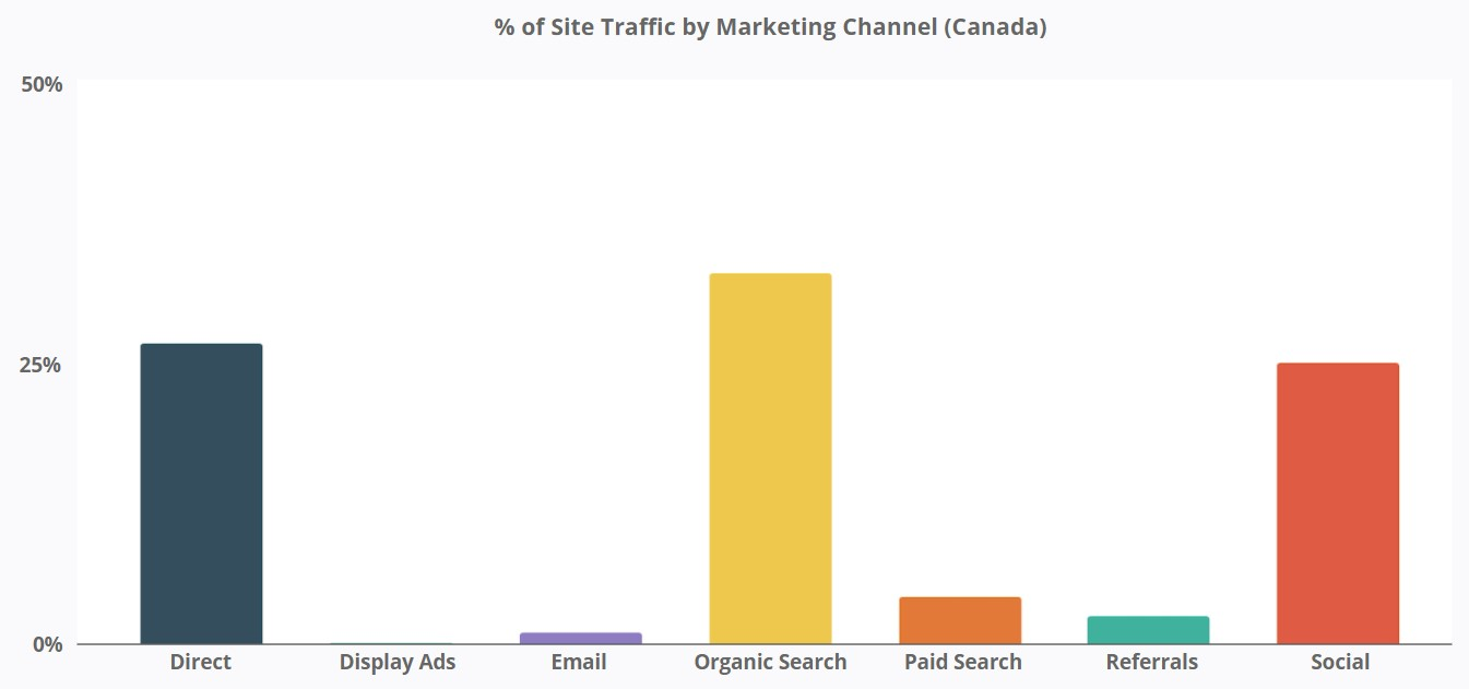 Magic Spoon - % of Site Traffic by Marketing Channel in Canada