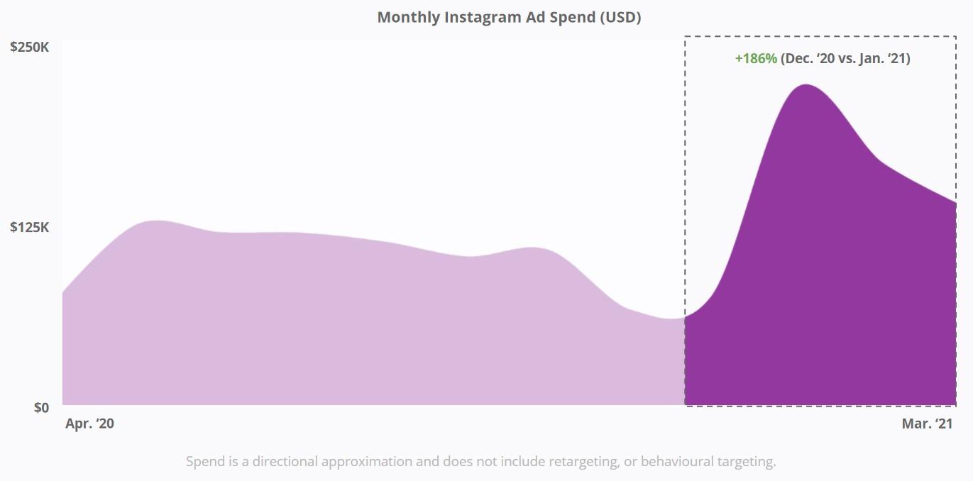 Magic Spoon - Instagram Ad Spend