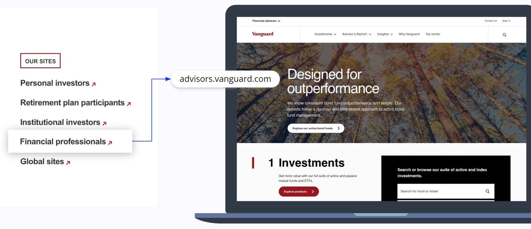 Vanguard Group Websites
