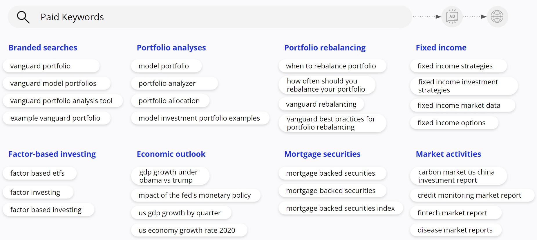Vanguard - Top Paid Keywords