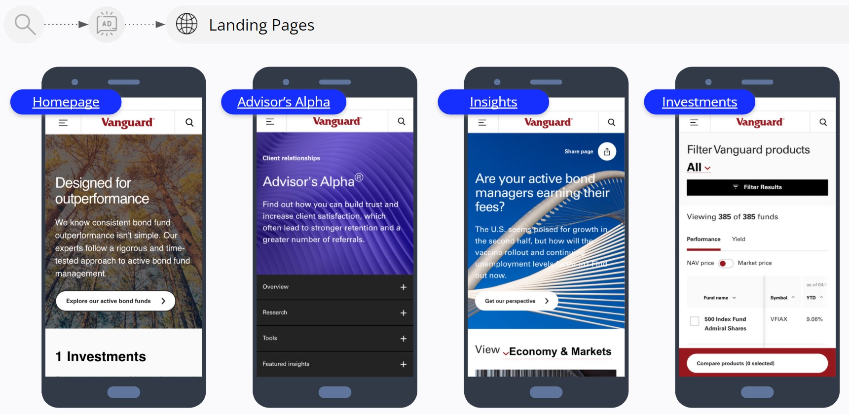 Vanguard - Paid Search Ads Landing Pages