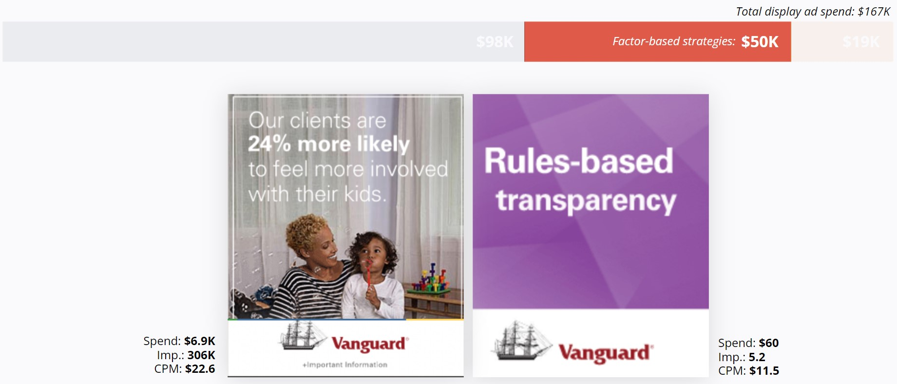 Vanguard - Display Ads Factor-Based Strategies Page
