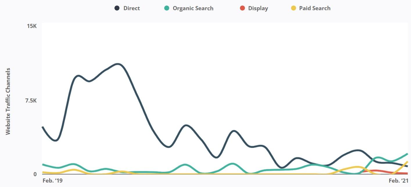 RobustWealth - Website Traffic Channels