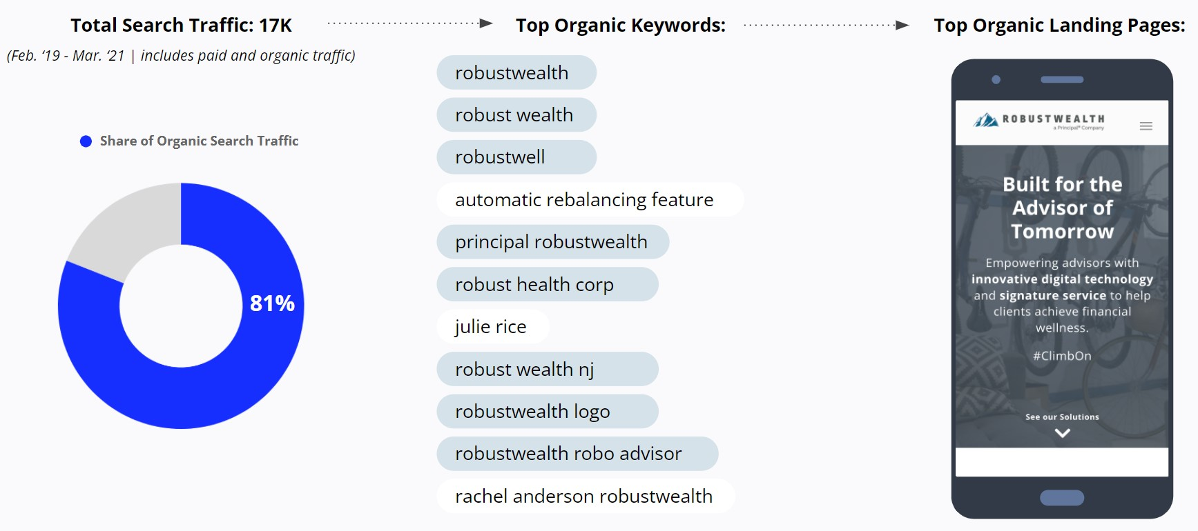 RobustWealth - Brand Name Searches