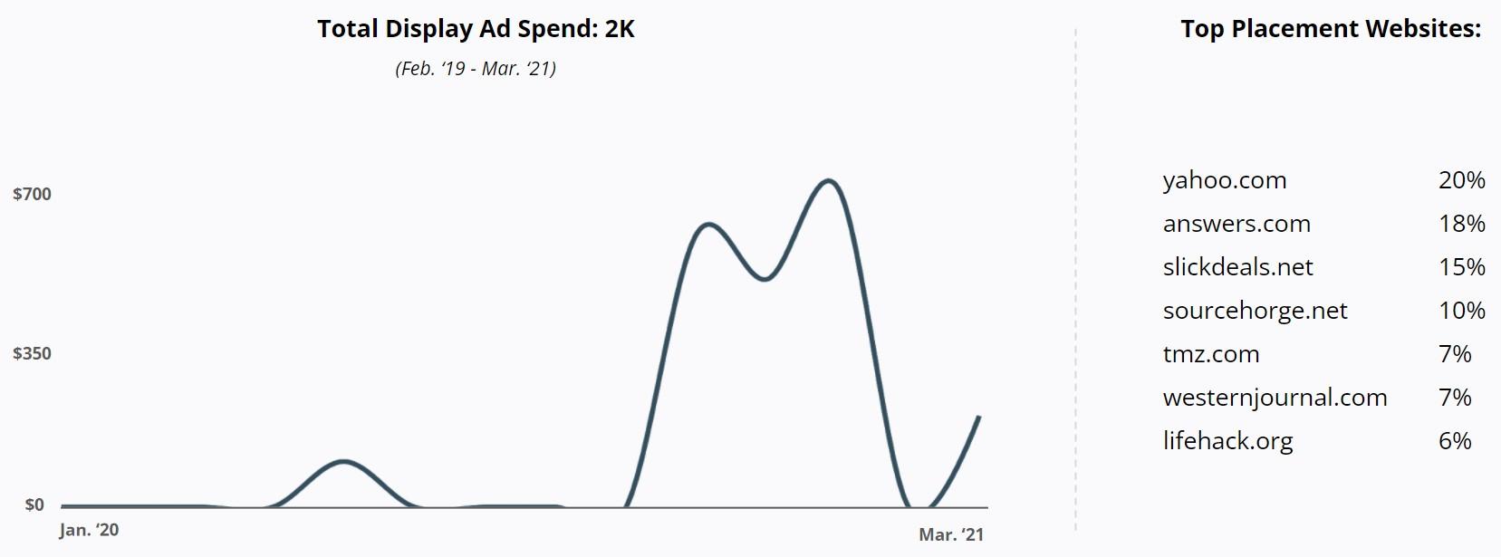 RobustWealth - Total Display Ad Spend