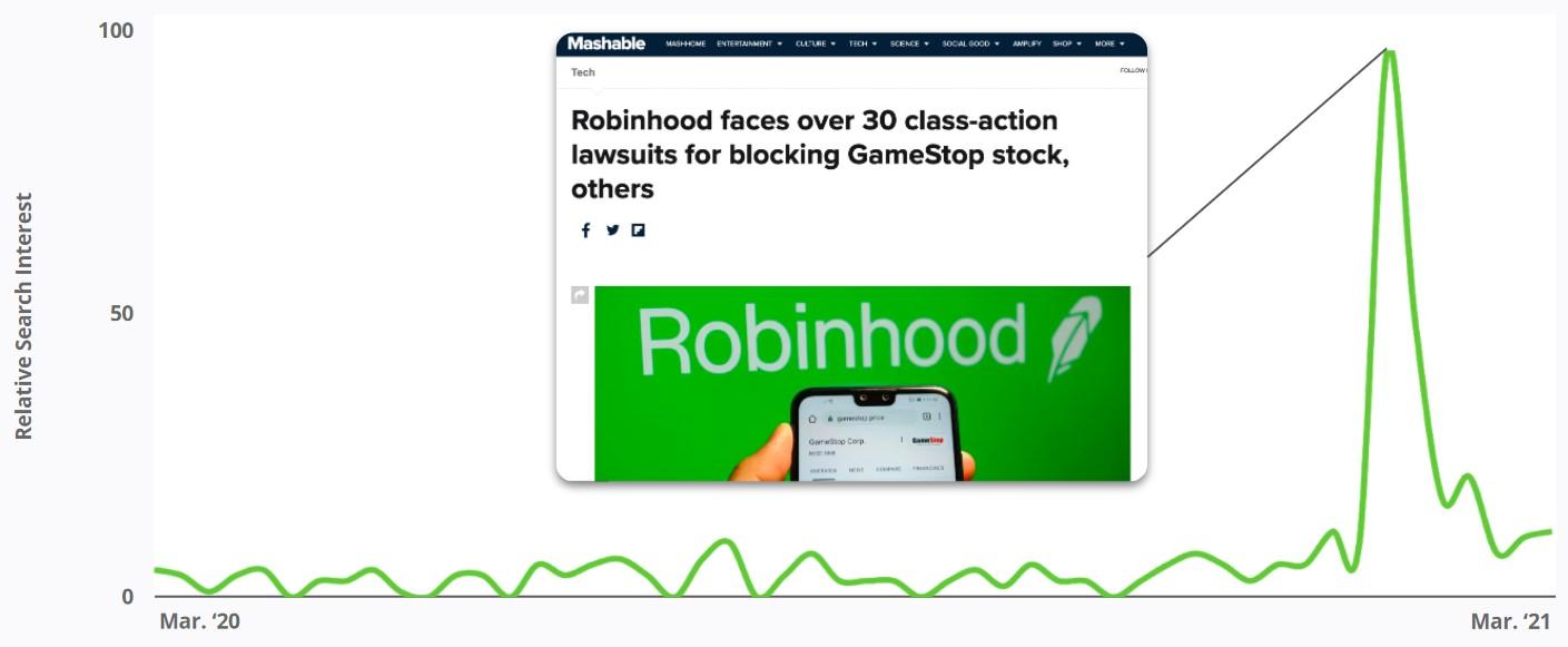 "Relative Search Interest for Search Term ""delete robinhood"""