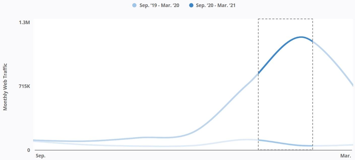 Public.com - Monthly Web Traffic