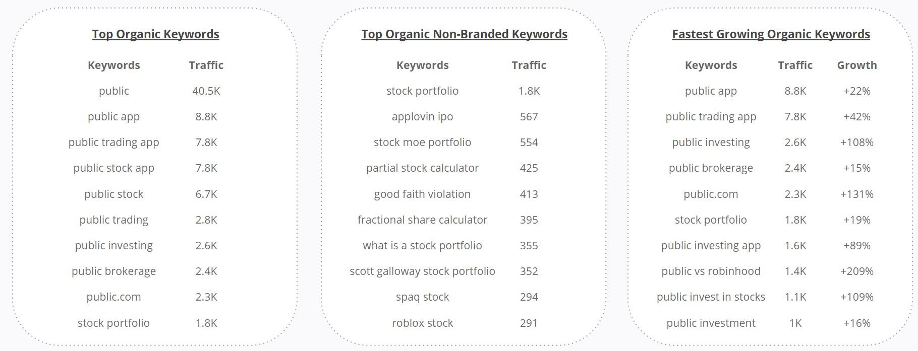 Public.com - Organic Search Top Keyword Searches